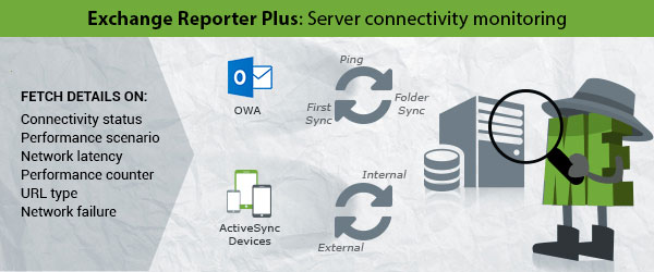 Monitor Exchange server connectivity with Exchange Reporter Plus